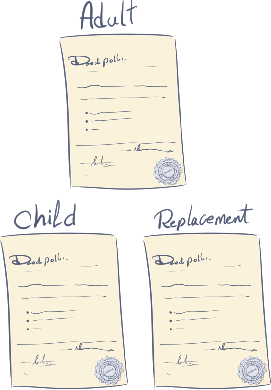 What is a Deed Poll? (Change of name Deed)