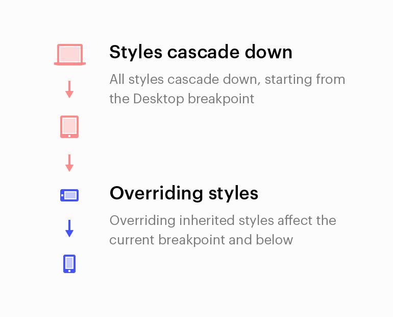 Webflow Breakpoints - cascading styles