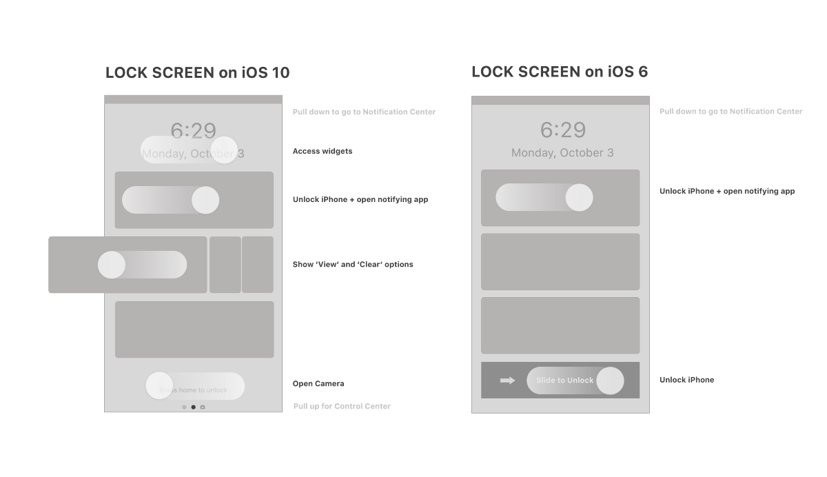 Critical analysis of the iOS 10 lockscreen