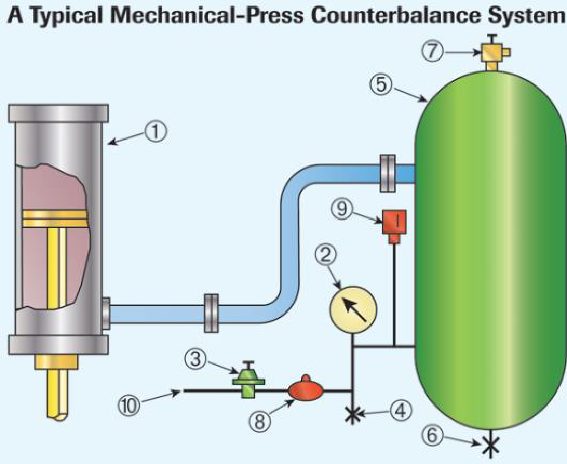 Mechanical Stamping Press Typical Counter Balance System