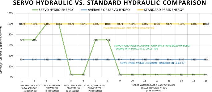 servo hydraulic press chart