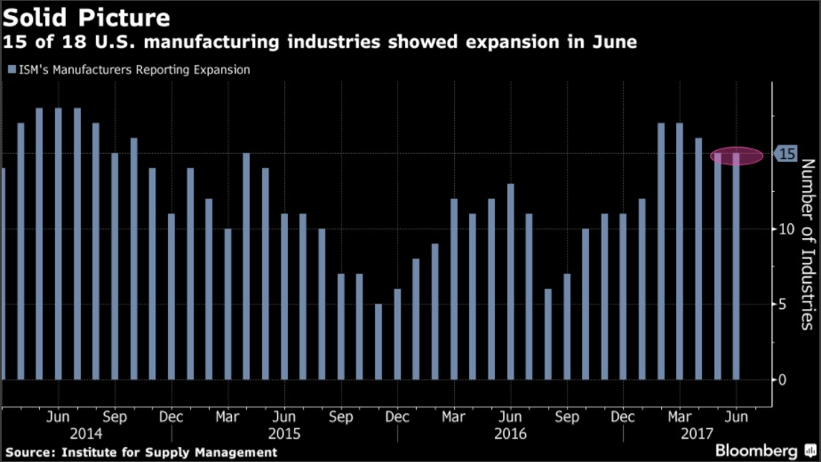 Manufacturing Pickup Signals Boost to U.S. Economic Growth