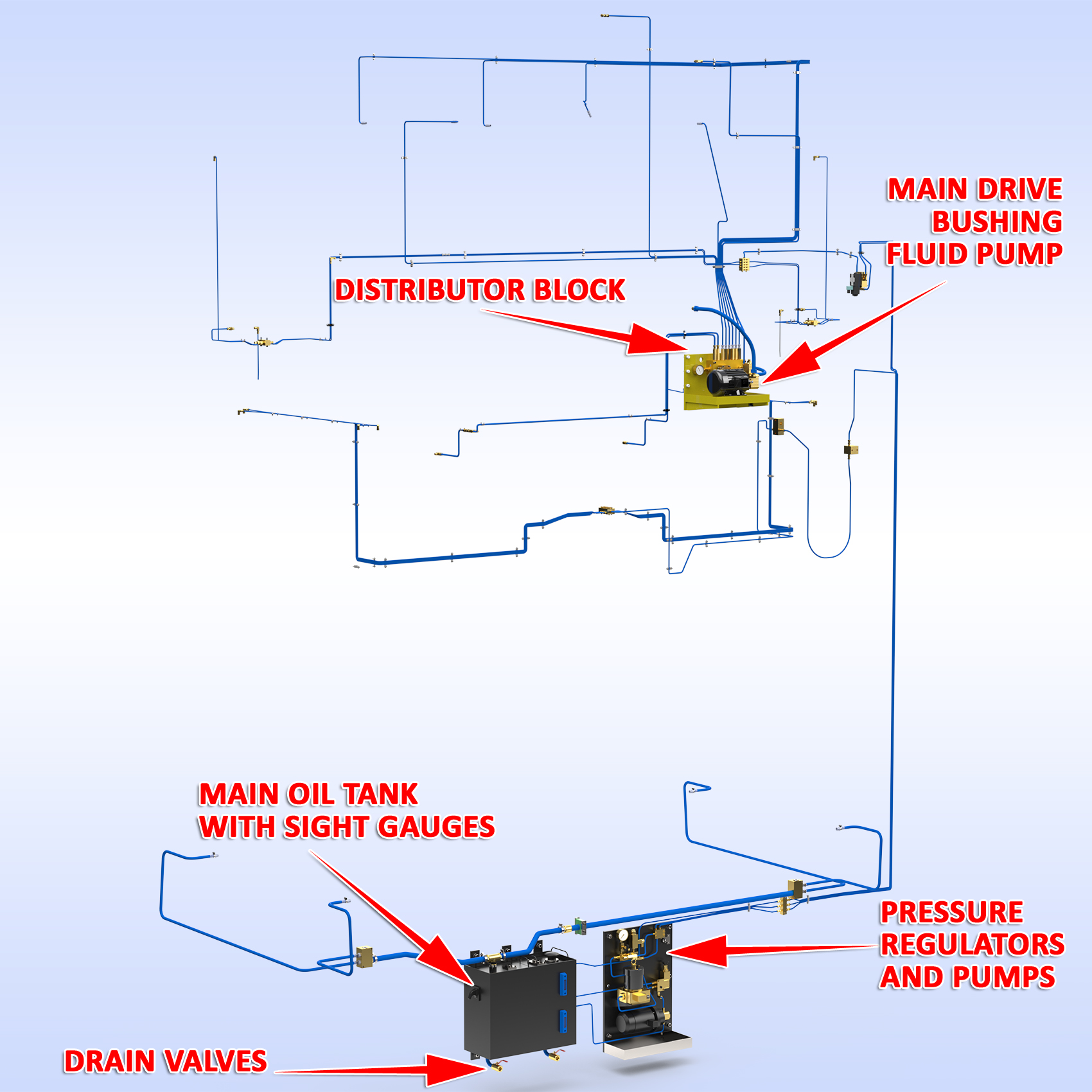 Sample automatic lubrication system