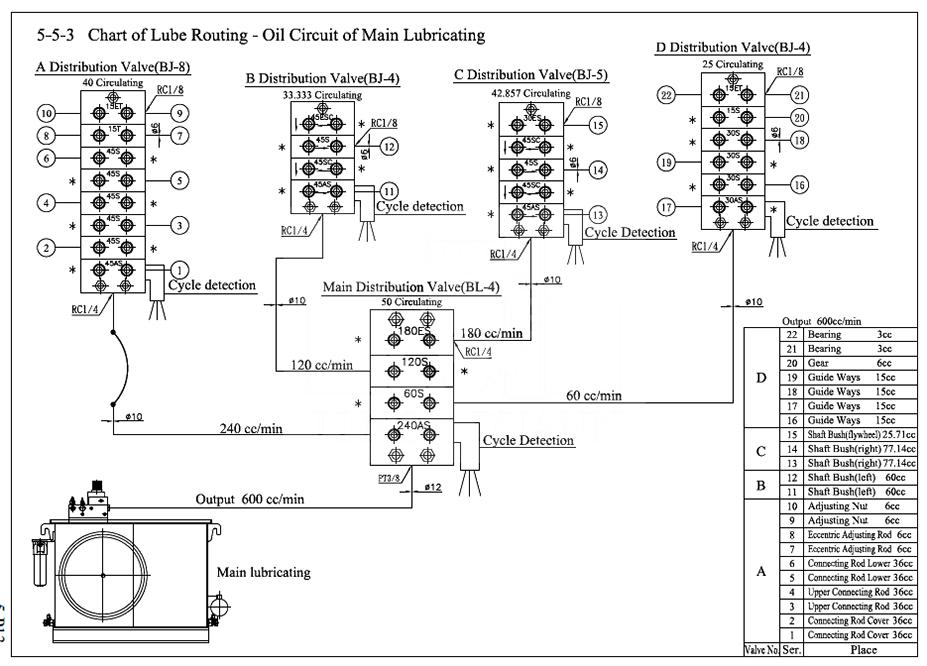 Sample lubrication schematic