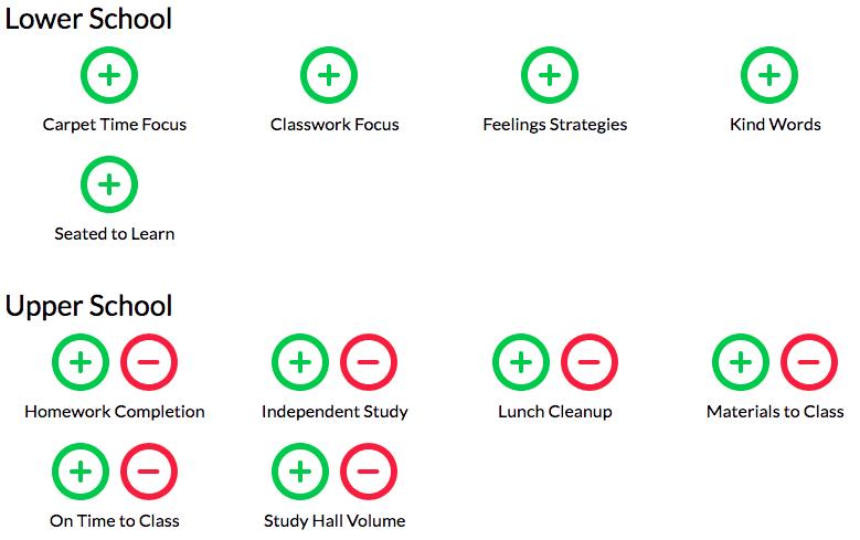 A customized school behavior rubric in LiveSchool, categorized by grade levels: Lower School, and Upper School