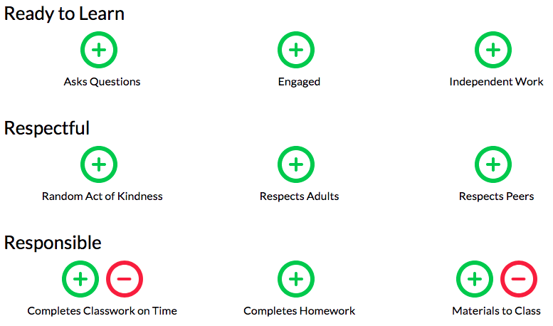 A customized school behavior rubric in LiveSchool, categorized by values: Ready to Learn, Respectful, Responsible