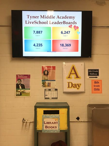 LiveSchool's House Points dashboard shown on a TV in a hallway, showing four House scores