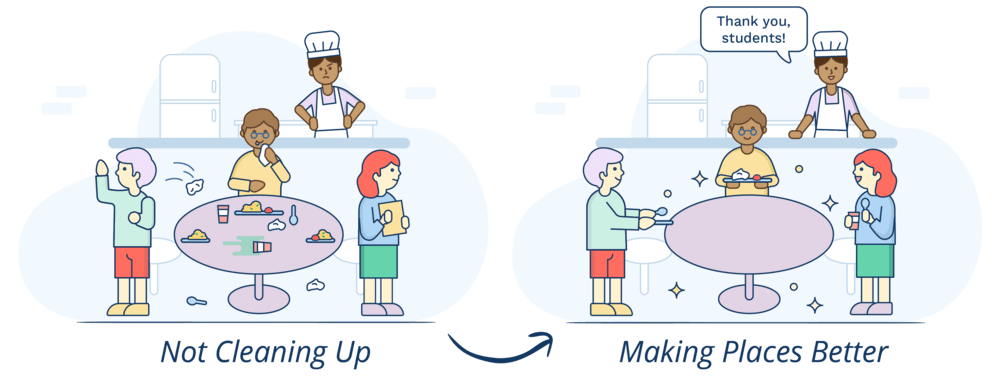 "An illustration showing students leaving the cafeteria messy and a cafeteria worker upset, and another illustration showing the opposite: a clean table with the cafeteria worker saying ""thank you, students!"""