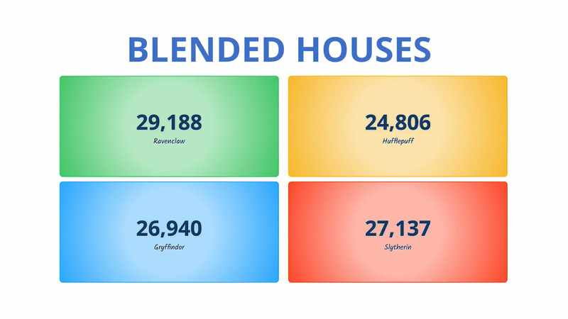 The LiveSchool House Dashboard, showing 4 House scores and team colors