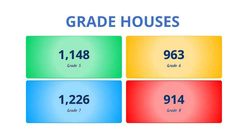 The LiveSchool House Dashboard showing four Grade level houses with team colors