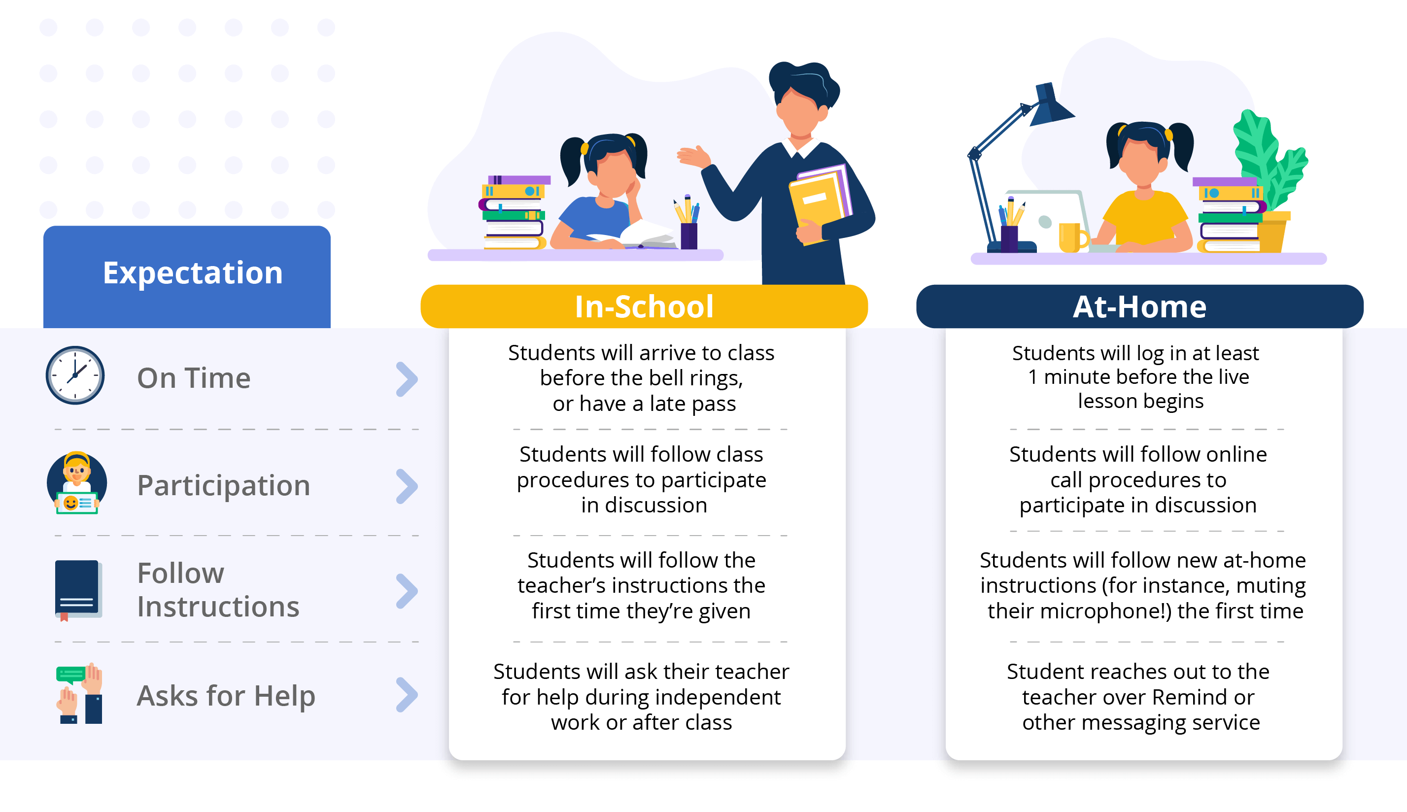 An illustration shows how expectations for in-school can be adapted for at home