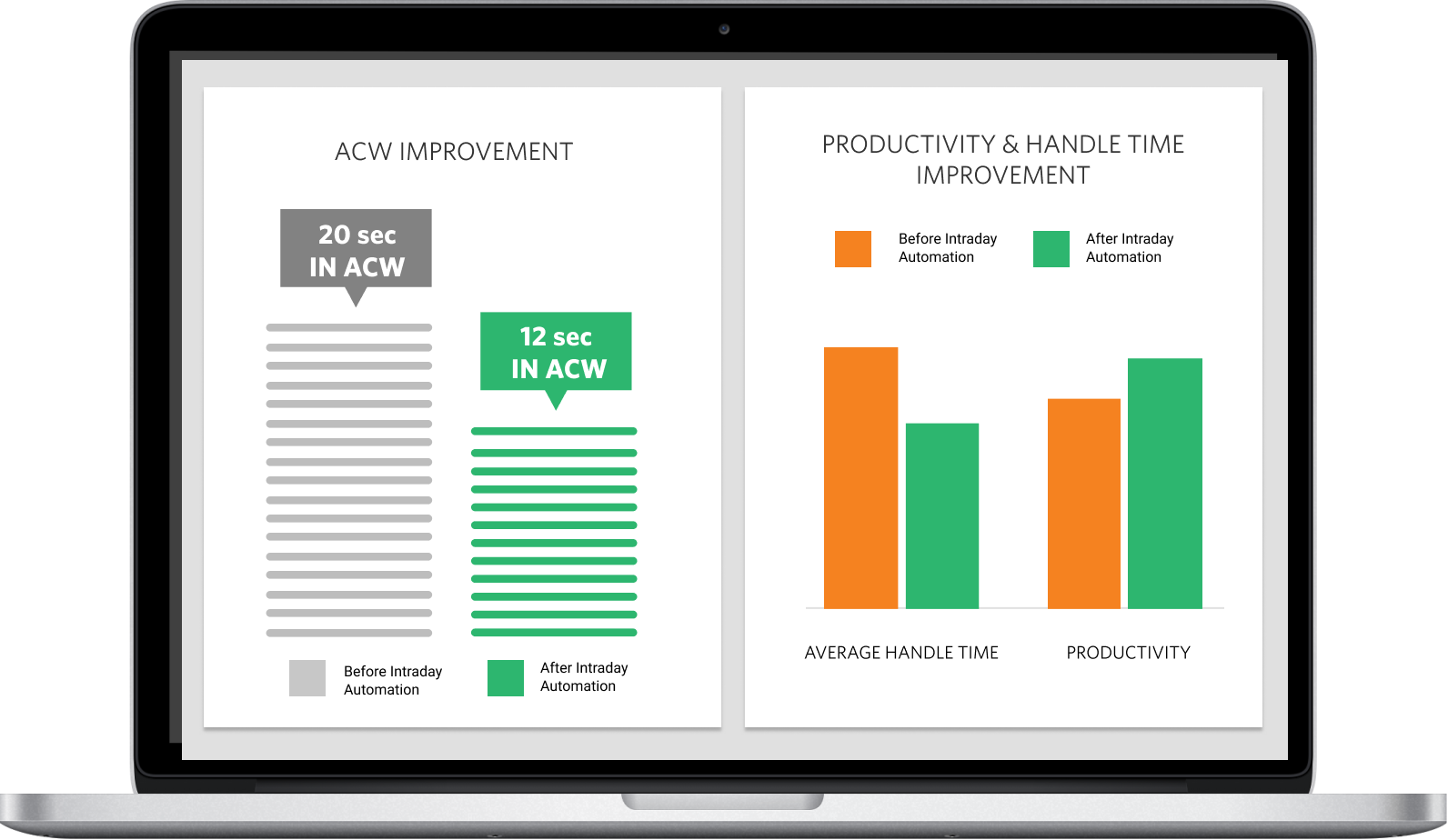 ACW, Productivity, and Handle time improvement bar graoh