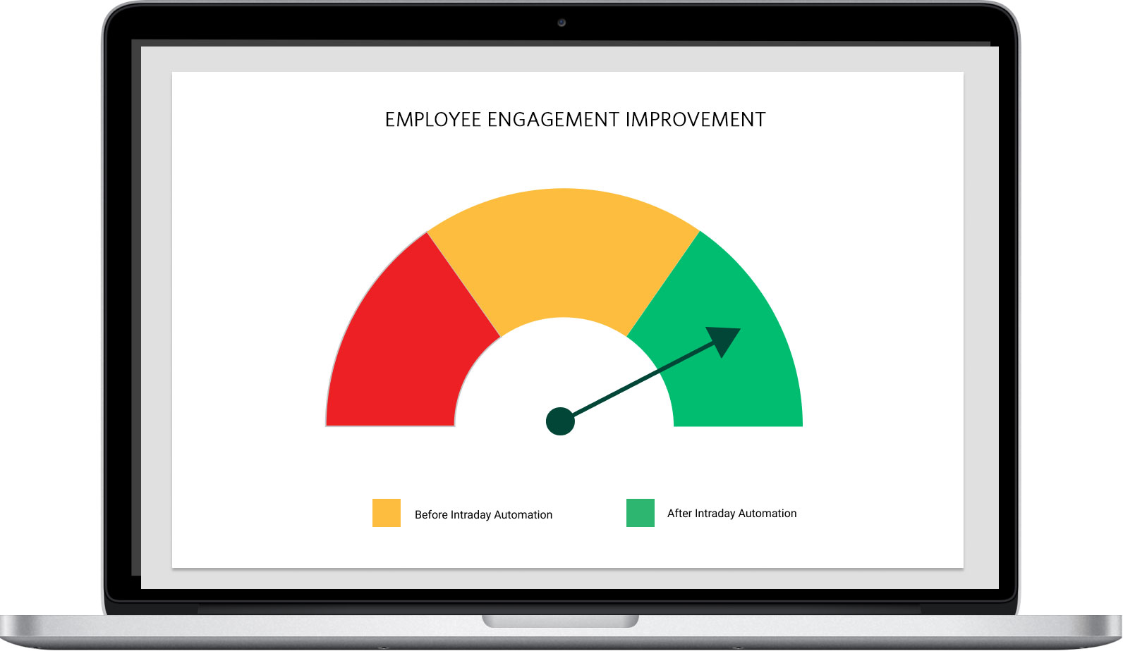employee engagement improved by contact center RPA