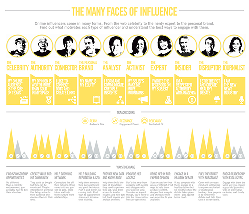 The Many Faces of Influence: 10 key influencer archetypes