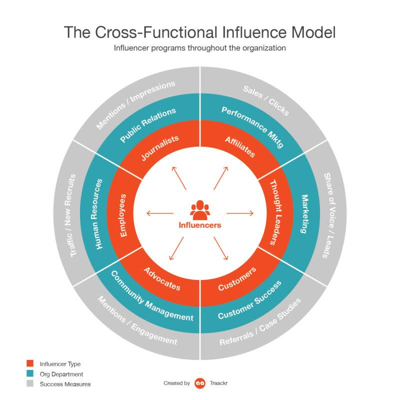 The Cross-Functional Influencer Model (Infographic)