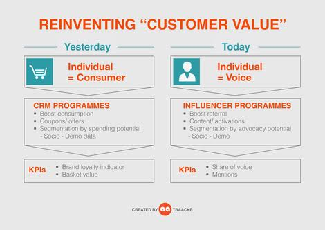 "Reinventing ""Customer Value"" with Influencer Marketing (Infographic)"
