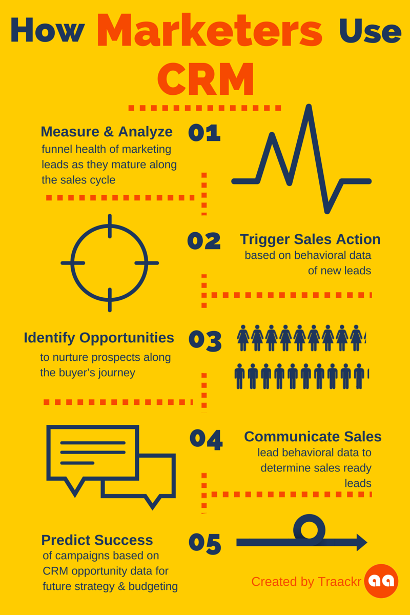 How marketers use CRM