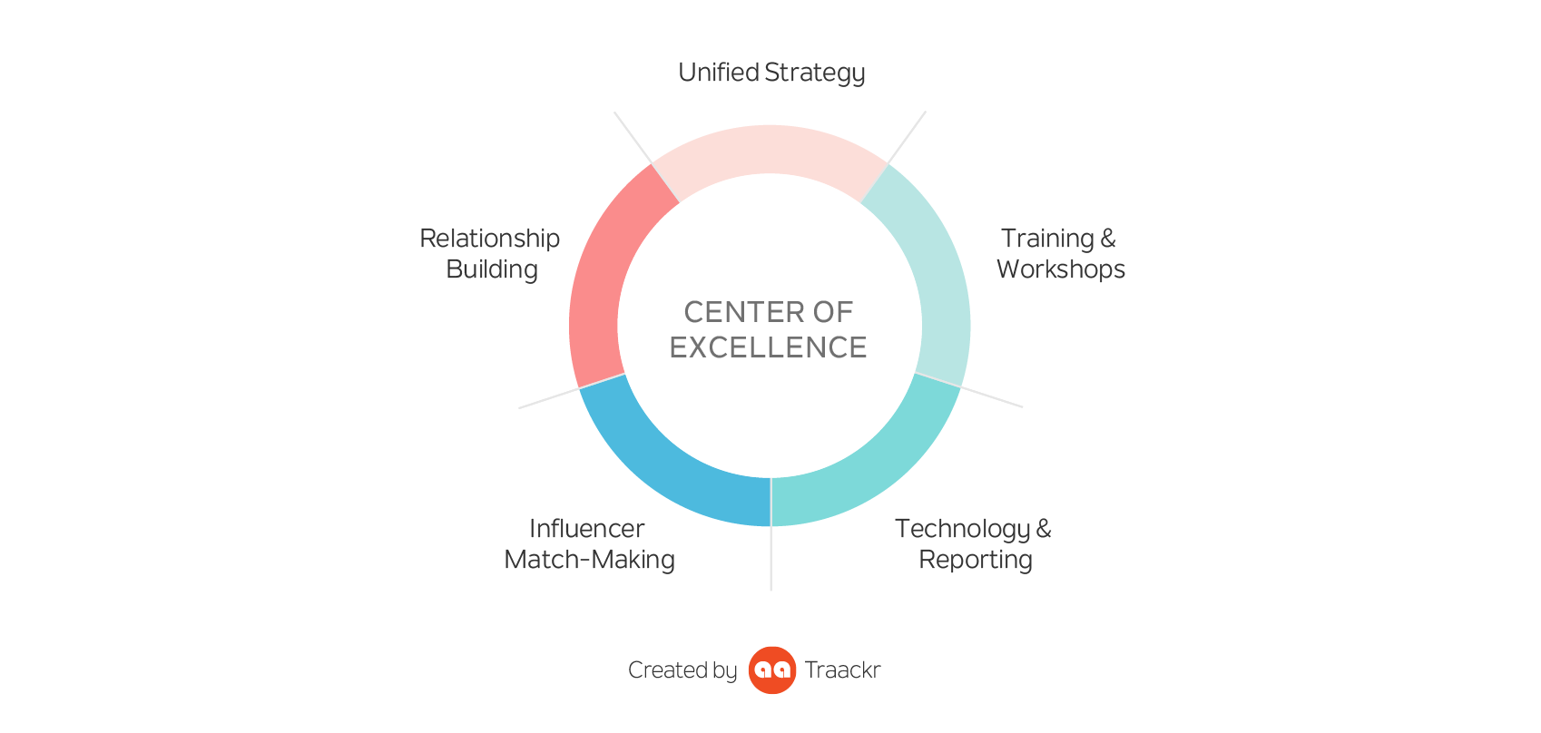 Influencer Marketing Center of Excellence Organization