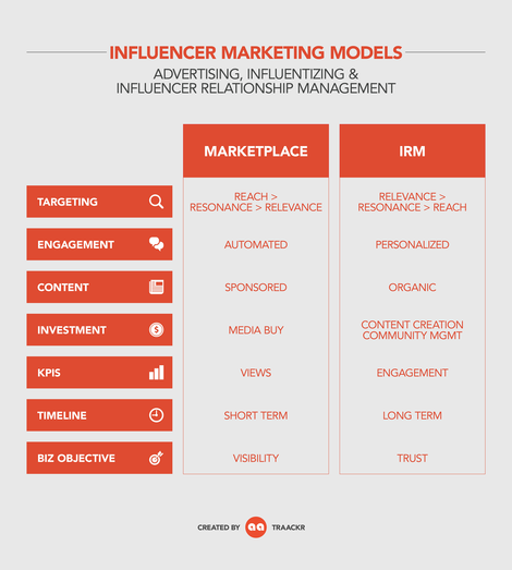 Influencer Marketing Models
