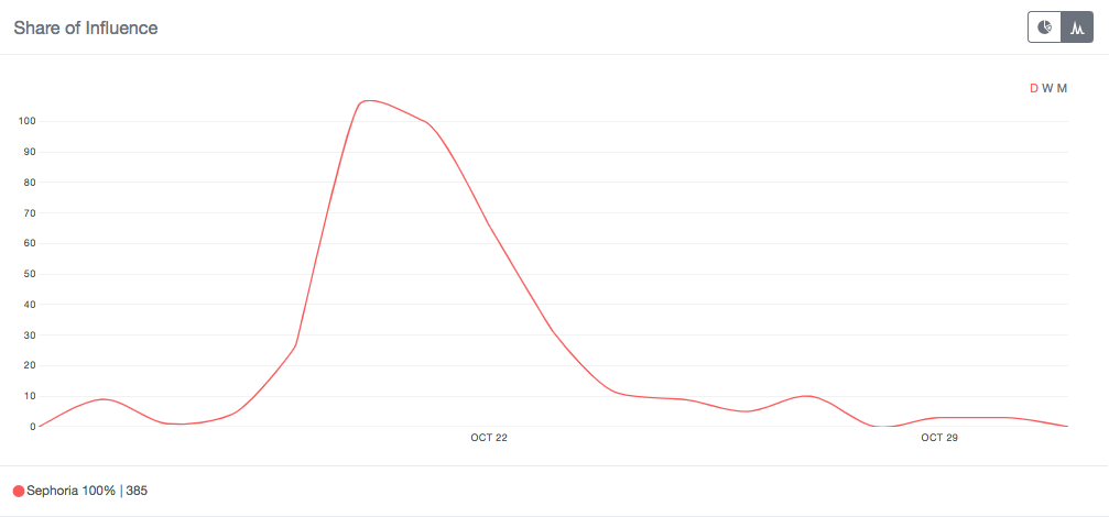 Trend line of Sephoria mentions