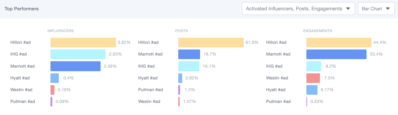 Analyse de la performance des contenus sponsorisées publiés par les influenceurs sur Traackr.