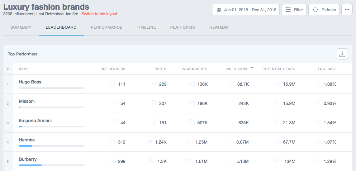 Exemple of Leaderboard for Competitive Benchmark at the Program Level on Traackr