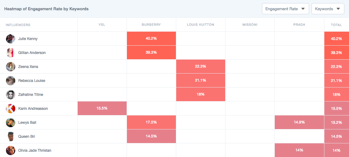 Influencer Performance by Brand  analysis on Traackr