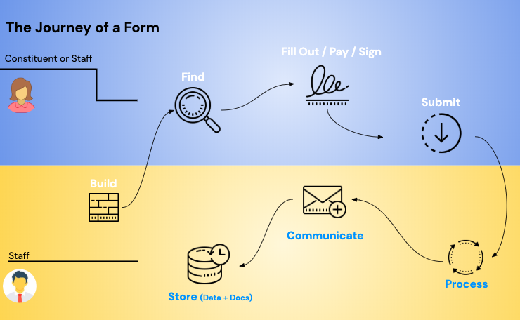 In image of the full lifecycle of a digital form in the online government services lifecycle.