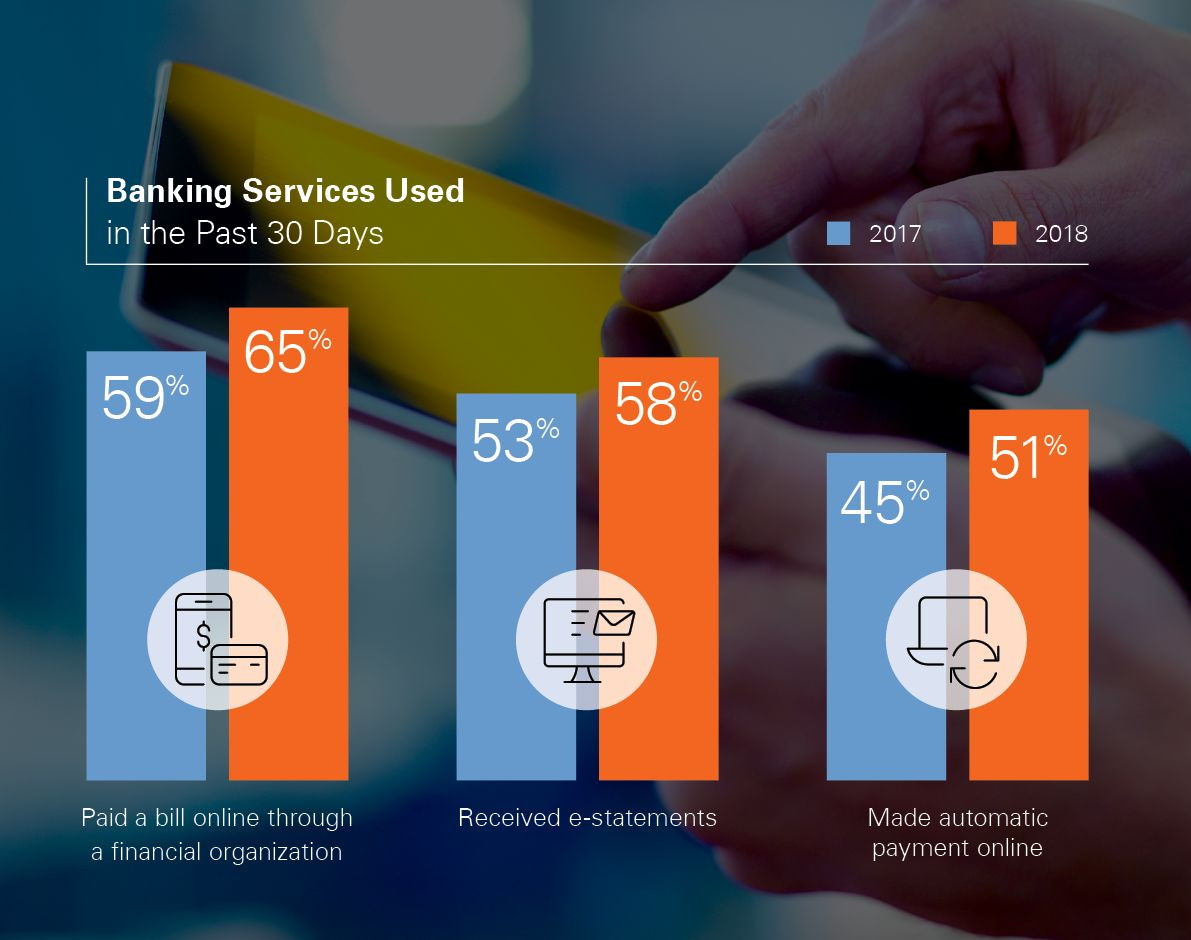 An infographic from Fiserv that illustrates that consumers prefer to use online payment processing systems.
