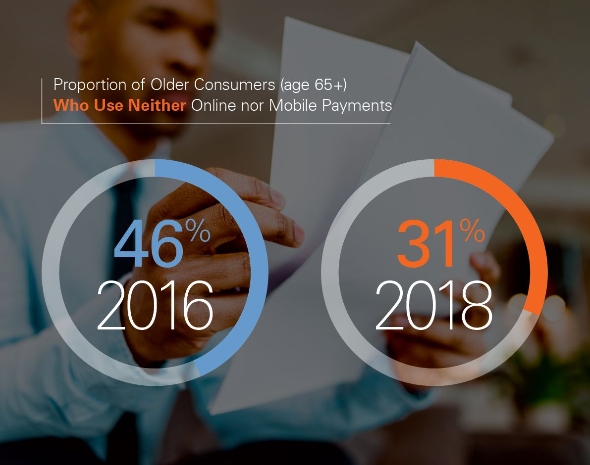 An infographic from Fiserv that illustrates how consumers age 65 and older have reduced their reliance on non-online payments.