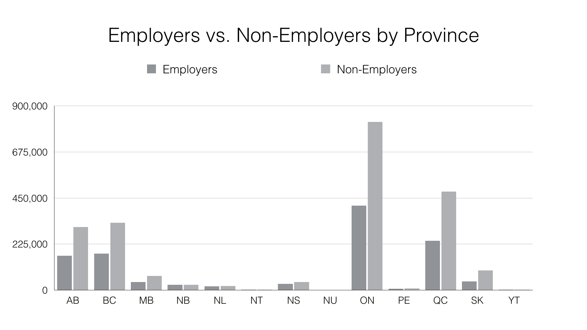 Bar Chart: Canadian Employers Versus Non-Employers by Province