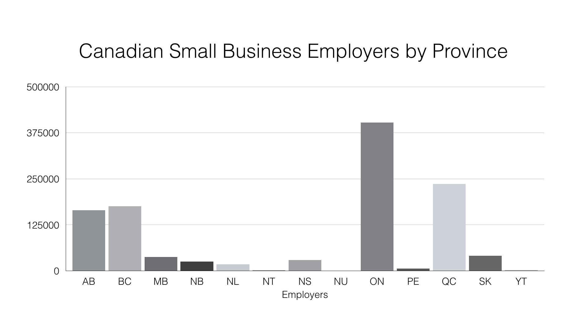 Bar Chart: Canadian Small Business Employers by Province