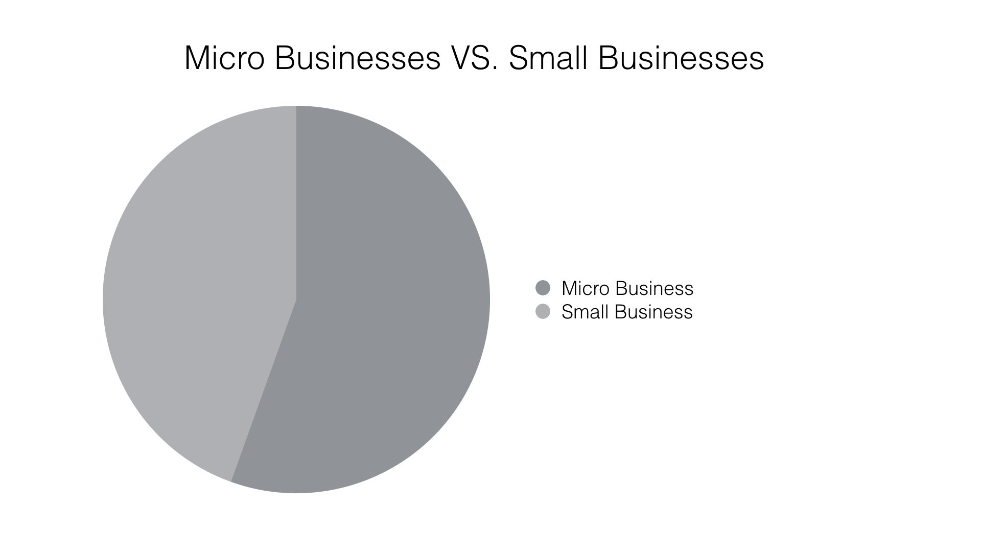 Pie Chart: Canadian Micro Businesses Versus Small Businesses