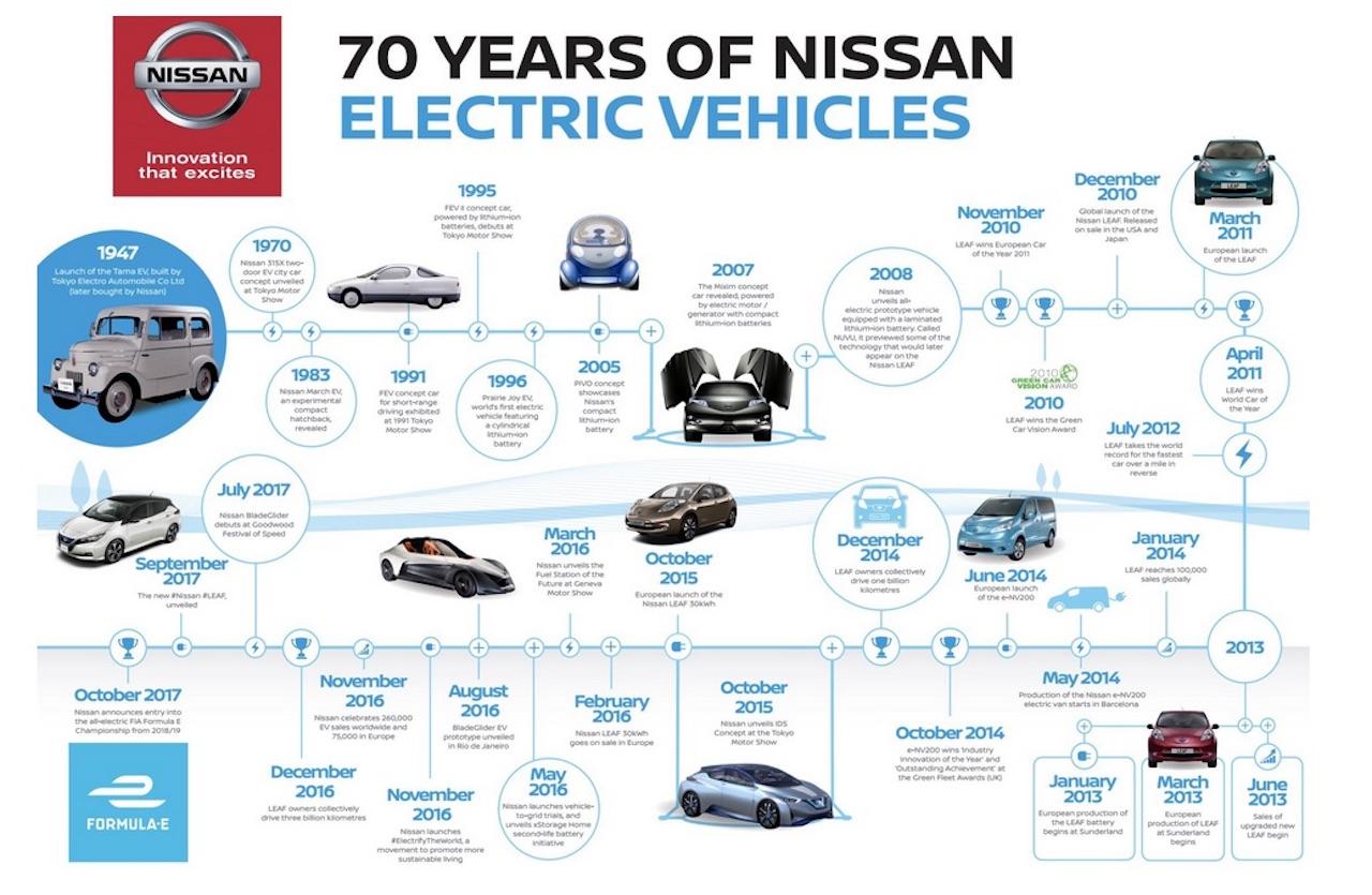 Vaxandi eftirspurn eftir rafbílum Nissan