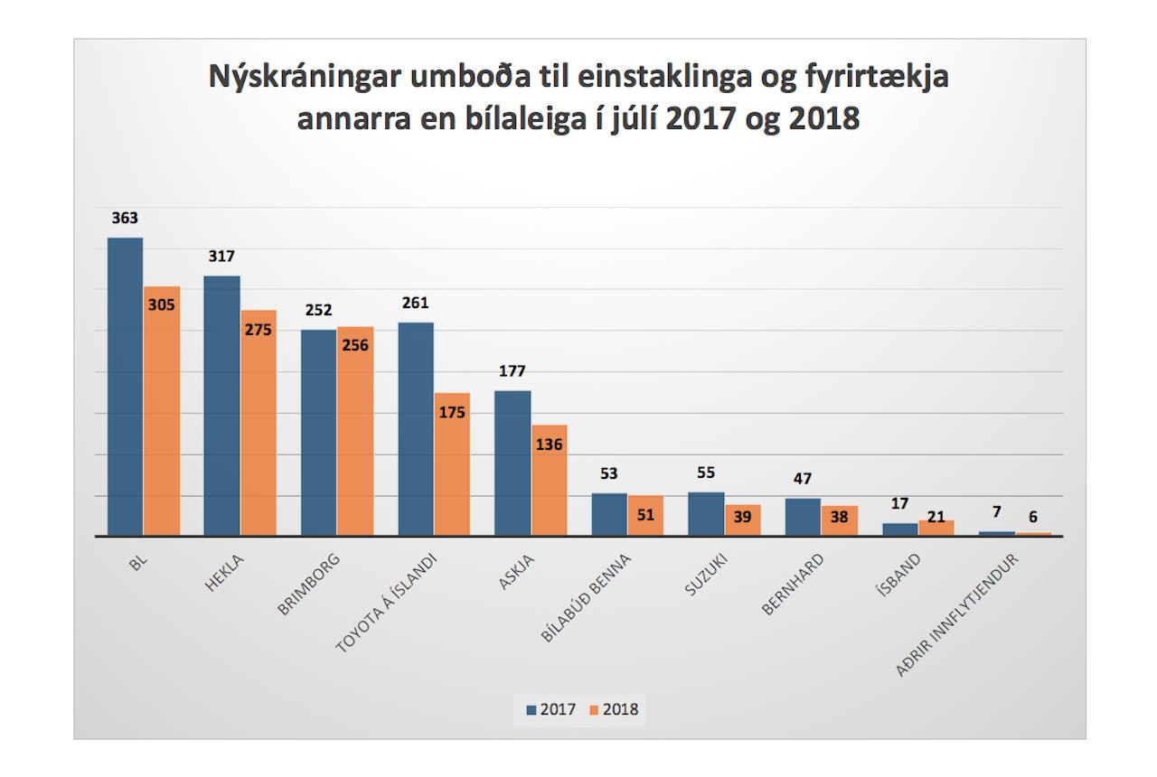 Hægist um á bílamarkaðnum