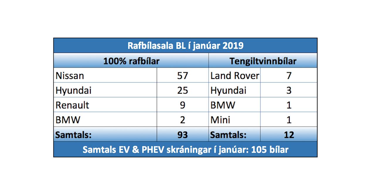 Stærsti sölumánuður hreinna rafbíla á Íslandi
