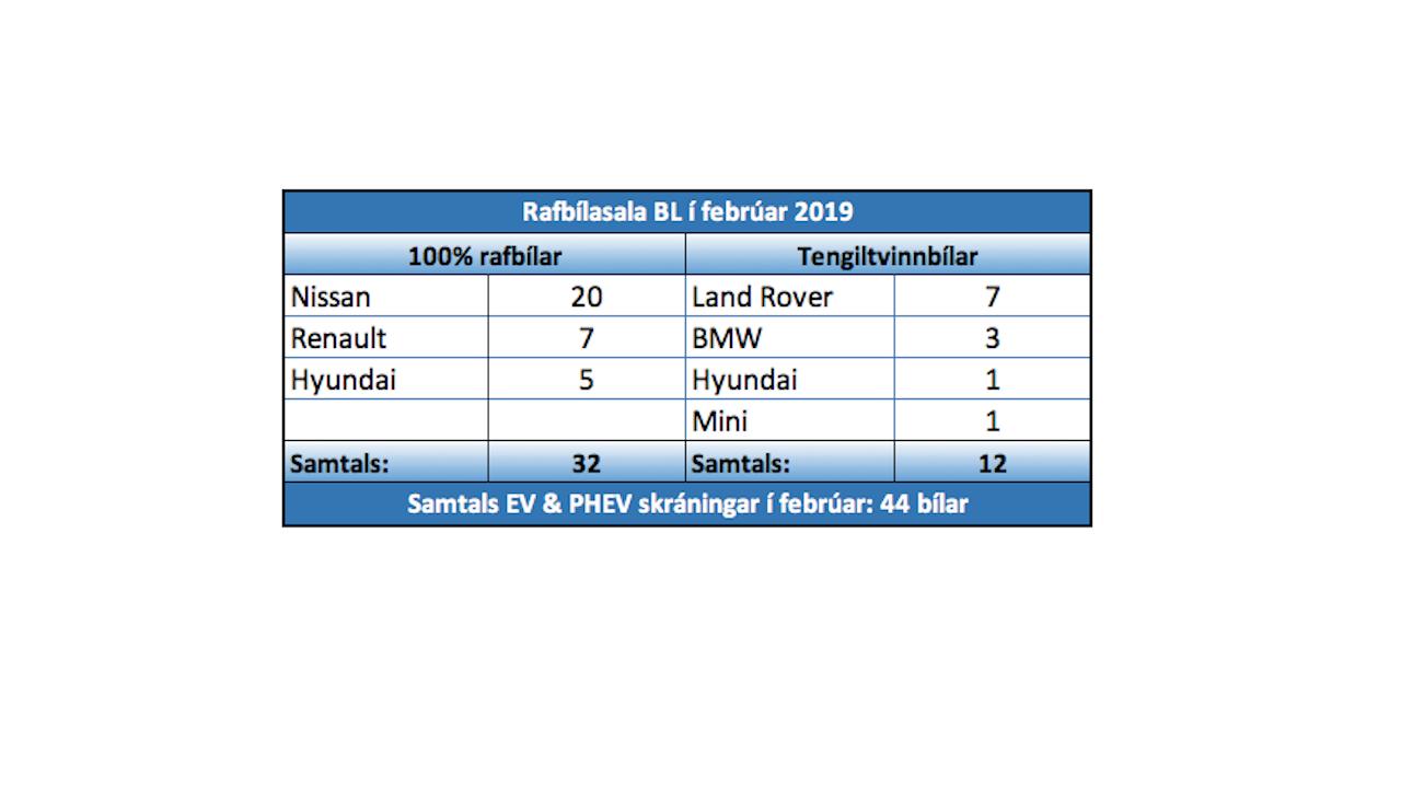 Hlutdeild BL svipuð eða meiri á samdráttarmarkaði í bílasölu