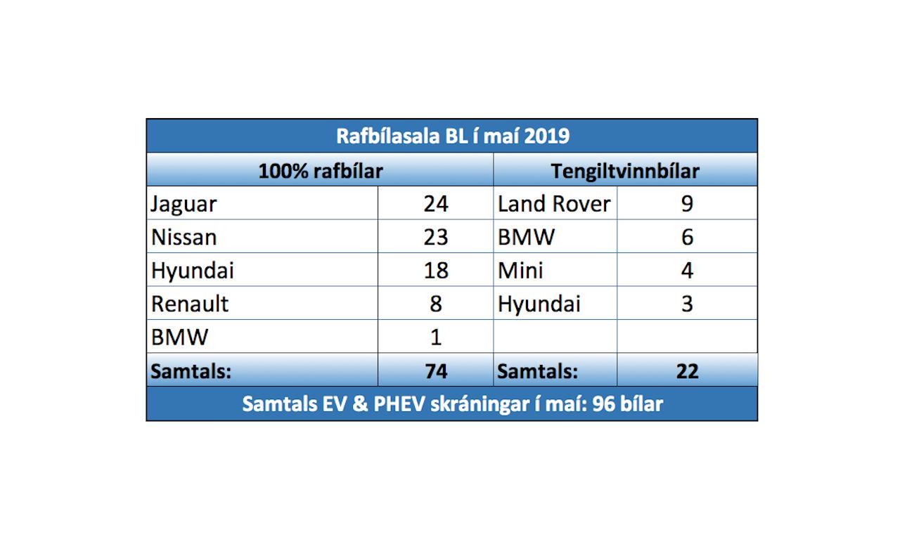 Öðru fremur einkenndu lúxusbílar og rafbílar maímánuð hjá BL