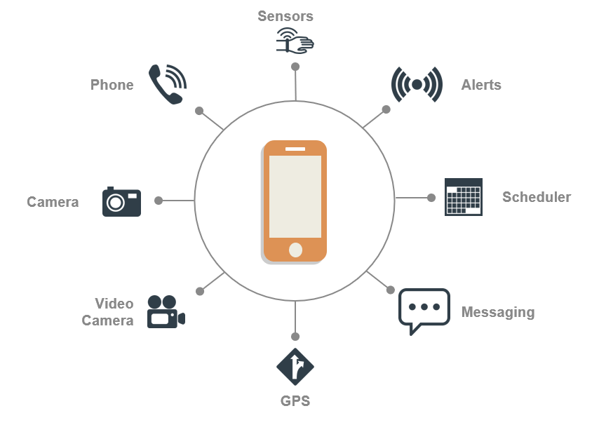 Phone with sensors, alerts, schedule, messaging, GPS, video camera, camera and audio phone for virtual care delivery