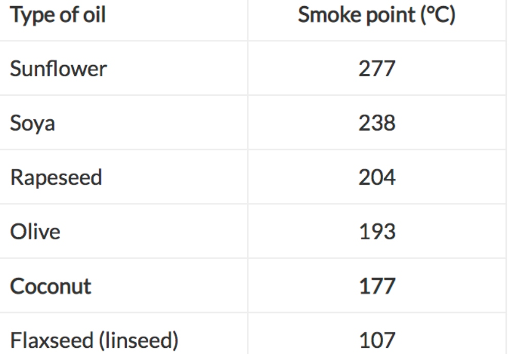 Smoke point of oil