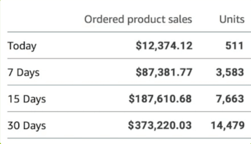 Seth ordered product sales   Just One Dime