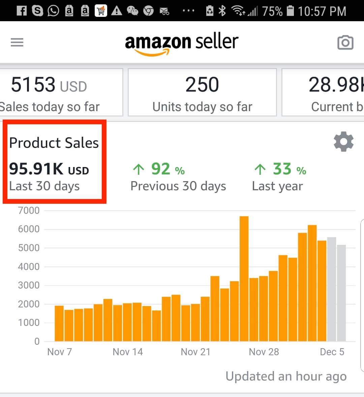 Member makes $95.91K in 30 days
