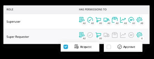 Flexible user permissions