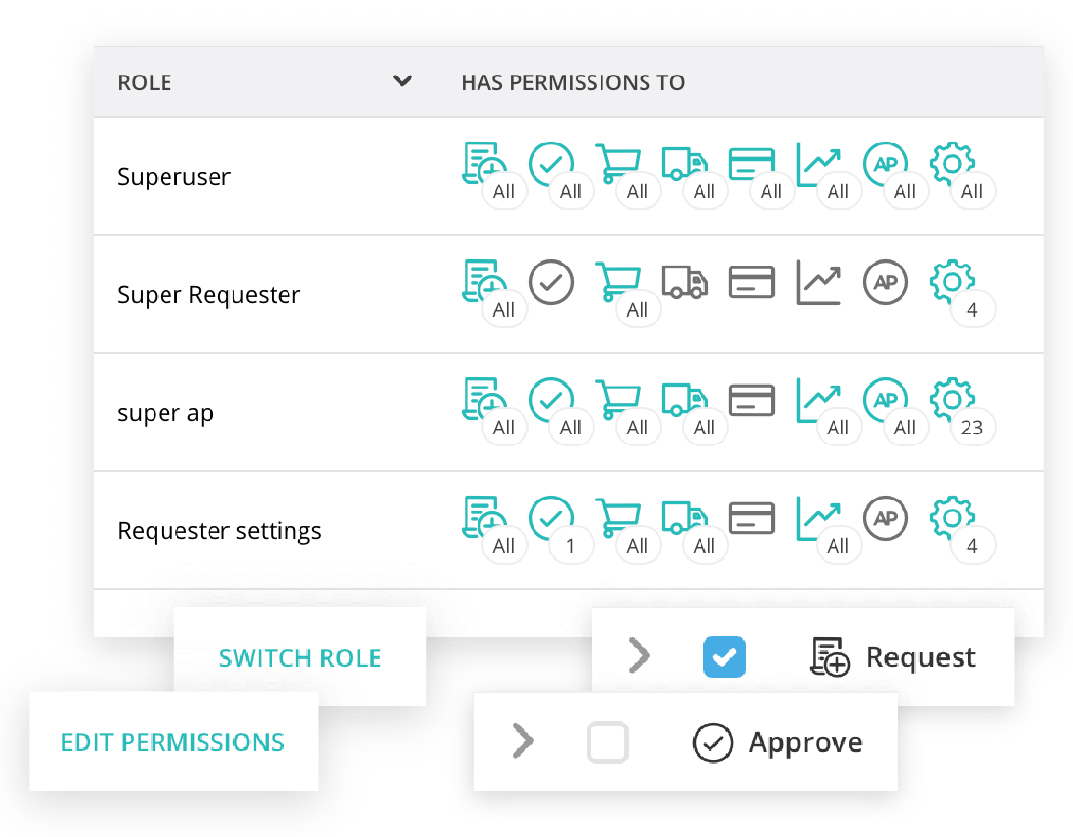 Graphic of role permissions inside the Procurify Platform, used to highlight flexible user permissions.