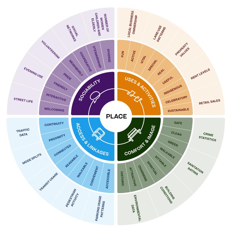 Place Diagram