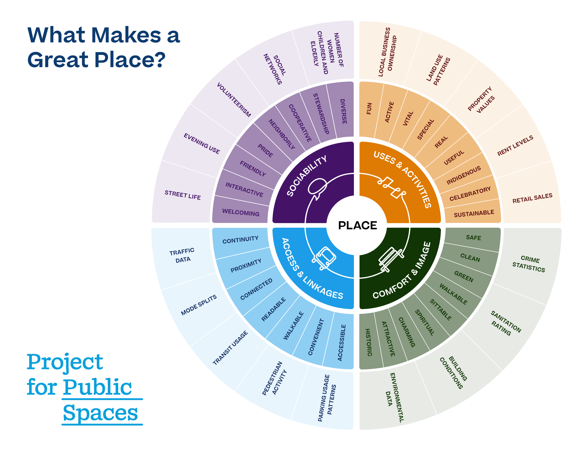 What makes a Public Space Great?