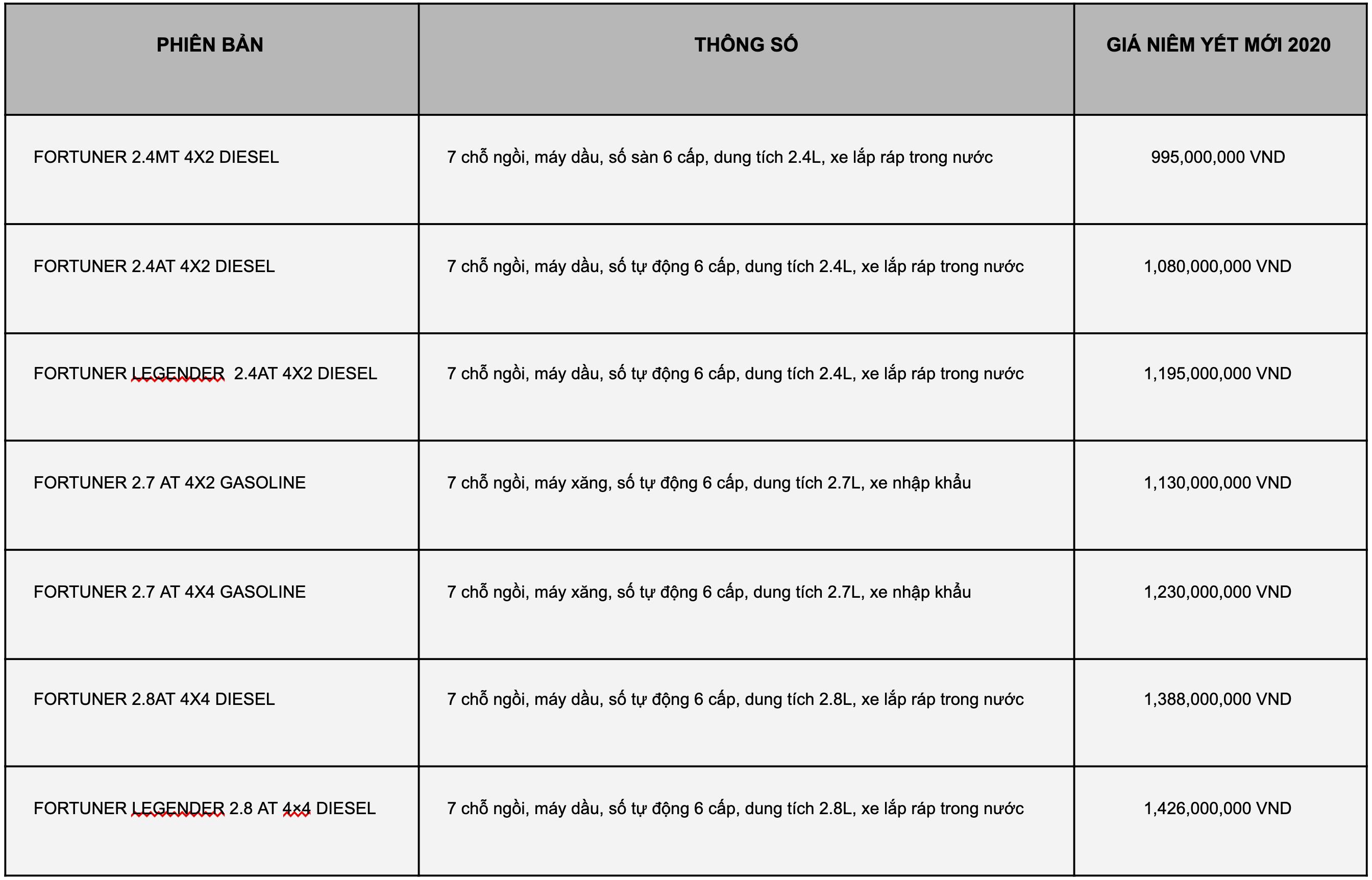 bảng giá xe fortuner 2020