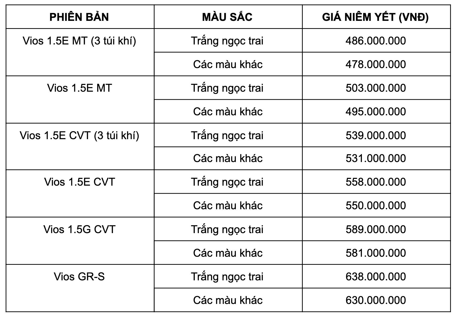 bảng giá xe vios 2021