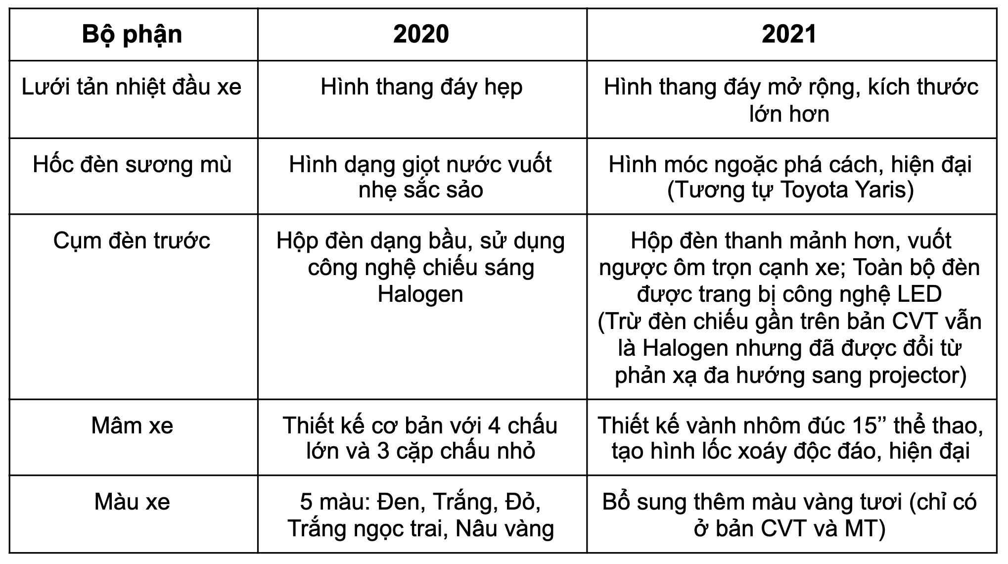 so sánh xe toyota vios 2021 và 2020