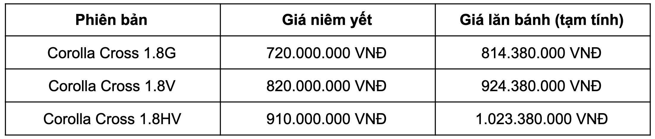 giá xe toyota corolla cross 2021 lăn bánh